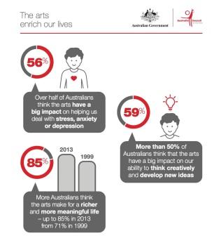 infographics_arts-enrich-our-l-5487deef55a0a