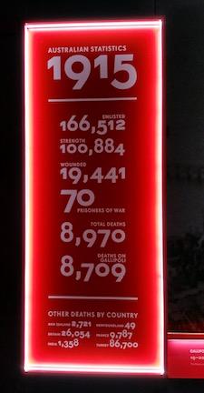 statistics of war dead