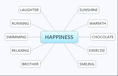 Illustrative-example-of-a-mind-map-of-Happiness.png