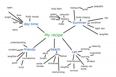 my_recipe_my_mind_map_example_2.jpg