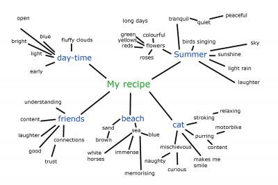my_recipe_my_mind_map_example_2.jpg